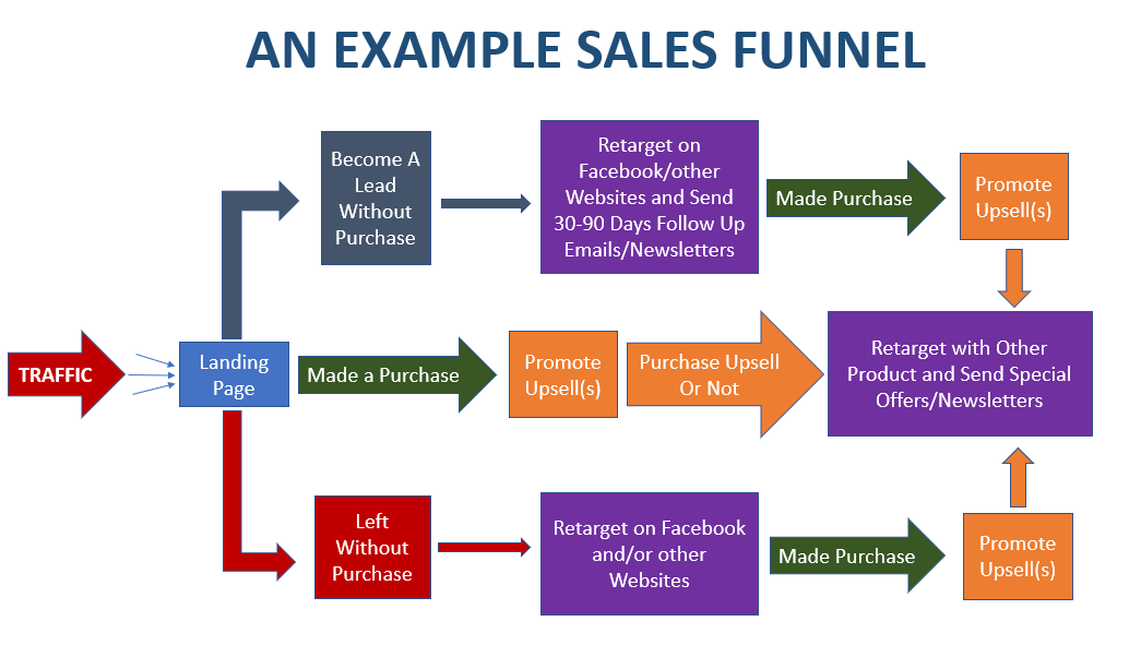 Sales Funnel Traffic Leads the visible rank images copyright