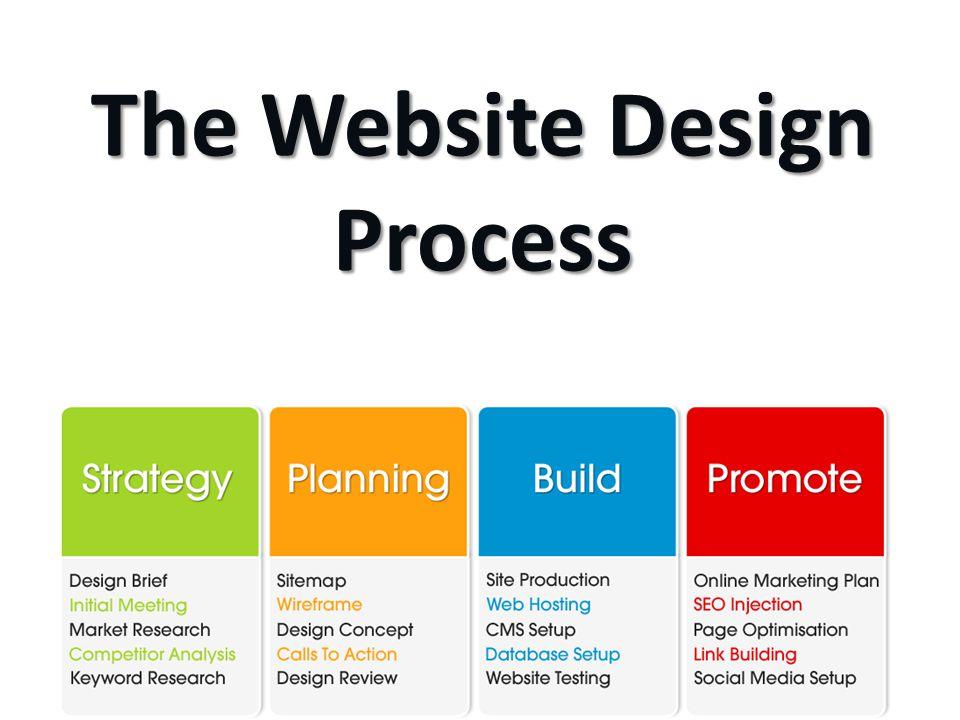 Web Design & Development Melbourne