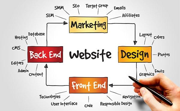 Web Design Company Sydney | Web Design Sydney